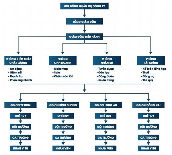 5 cách nhận biết đơn vị cho thuê dịch vụ bảo vệ kém chất lượng